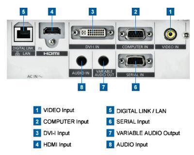 PT-RZ370ea Projectors  connections