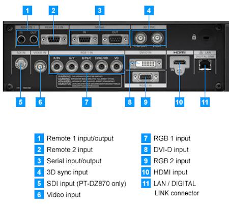 PT-DW830ew Projectors  connections