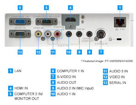 Panasonic PT-VW350a Projectors  connections