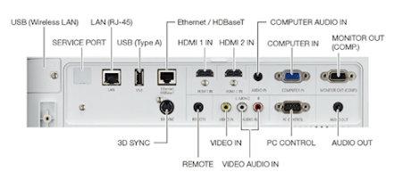 P502w Projectors  connections