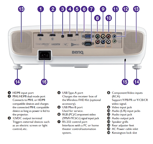 W2000 Projectors  connections
