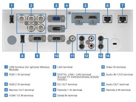 Panasonic PT-EZ590e Projectors  connections