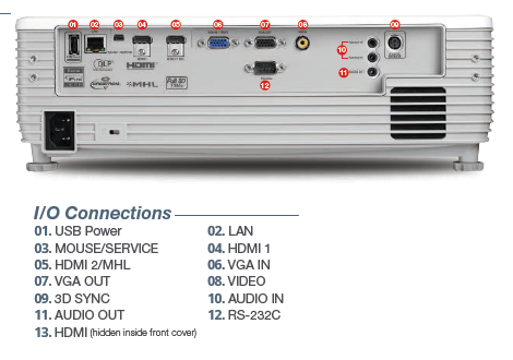 Optoma W502 Projectors  connections