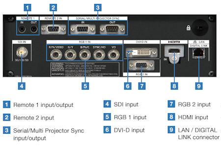 Panasonic PT-RZ770be Projectors  connections