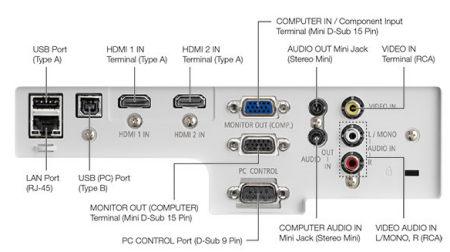 ME361w Projectors  connections