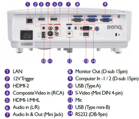 BenQ MH741 Projectors  connections