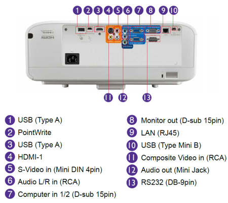 BenQ MW883ustfi Projectors  connections