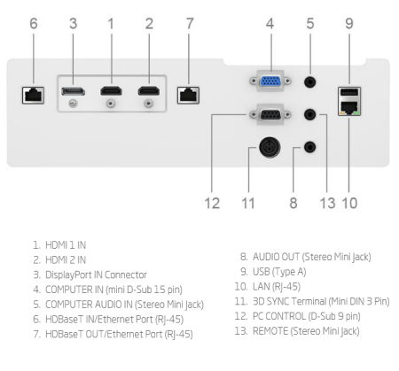 PA803ul Projectors  connections