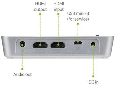 C101i Projectors  connections
