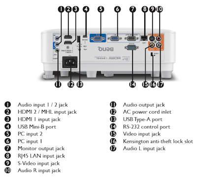 BenQ MW826st Projectors  connections