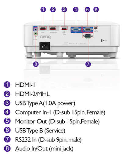 BenQ TH671st Projectors  connections