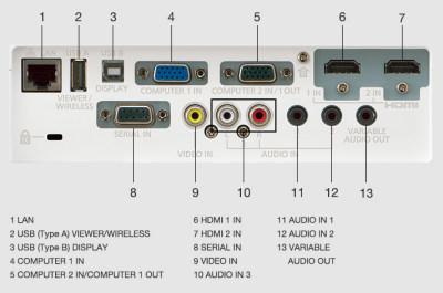 Panasonic PT-VW360 Projectors  connections