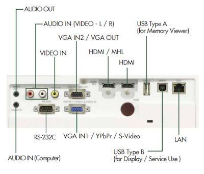 EK-308u Projectors  connections