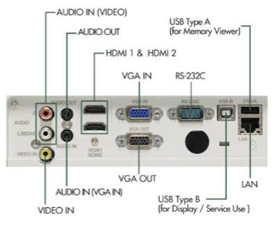 EK-120u Projectors  connections