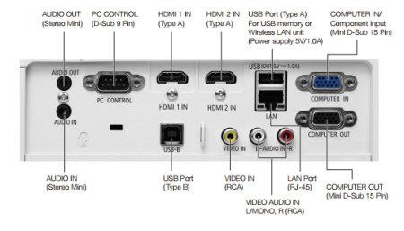 ME382u Projectors  connections